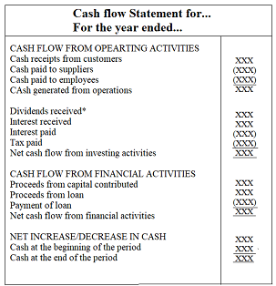 Formats of statement of cash flows    Preparation of Financial Statements