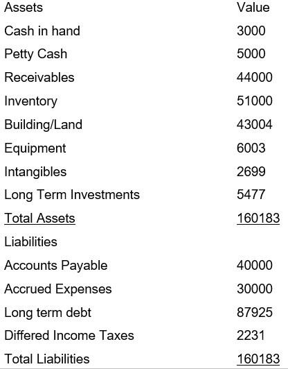 Petty Cash, Balance Sheet Presentation of Cash and Cash Equivalent
