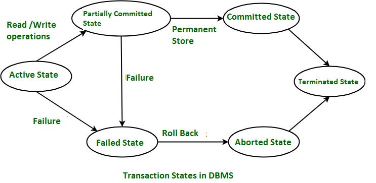 Simple transaction model    Transactions    Database Management System