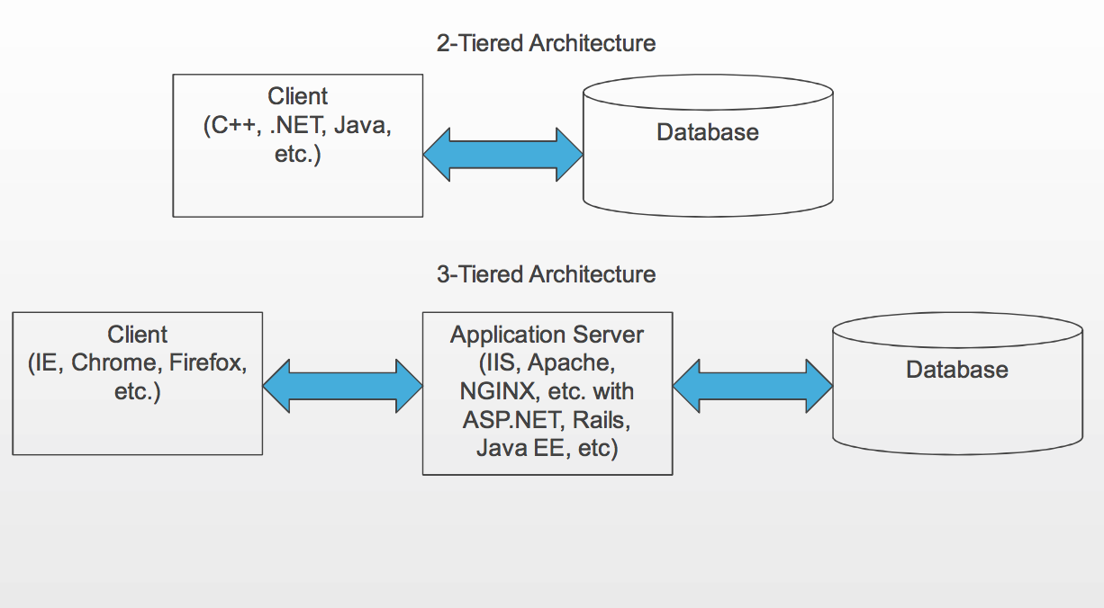 Application architecture || Database Management System || BCIS Notes