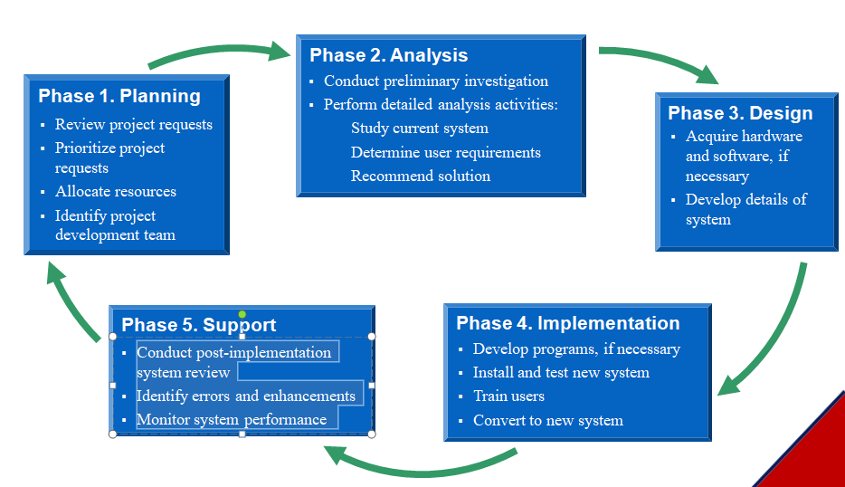 System Development Process System Analysis And Design Bcis Notes