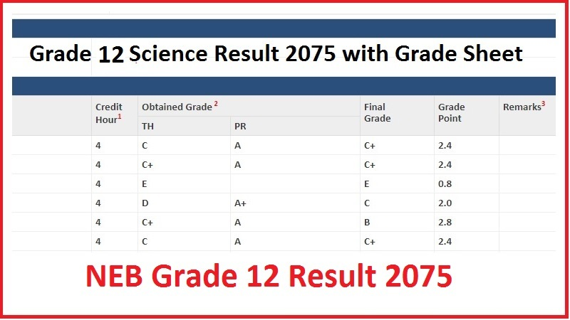 Result to be Published of Grade 12